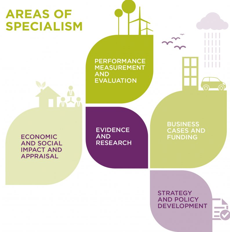Areas of Specialism